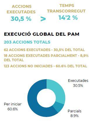 Execució del PAM